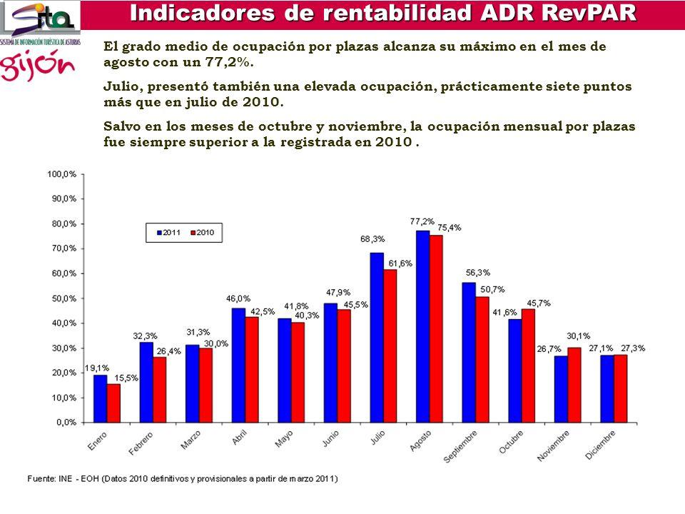 Indicadores de rentabilidad ADR RevPAR El valor máximo del ADR en agosto con una cifra de 86,14 euros de media, valor mínimo: 56,11 euros en el mes de