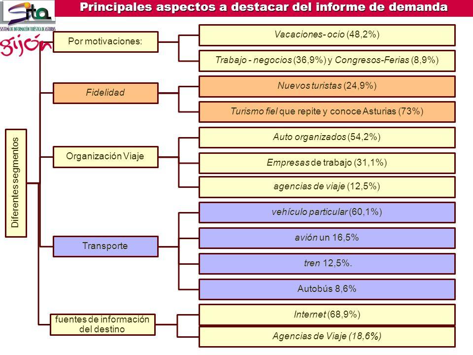 Predomina turismo nacional (89%) Principales mercados: Madrid27,6% Castilla y León 15,3% País Vasco 9,8%Galicia9,3% Principales aspectos a destacar de