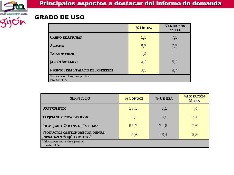 Principales aspectos a destacar del informe de demanda MUSEOS Y CENTROS DE INTERÉS VISITADOS LUGARES VISITADOS