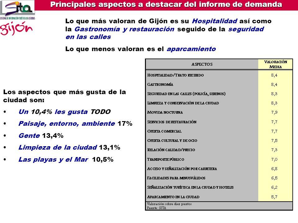 Principales aspectos a destacar del informe de demanda GRADO DE USO