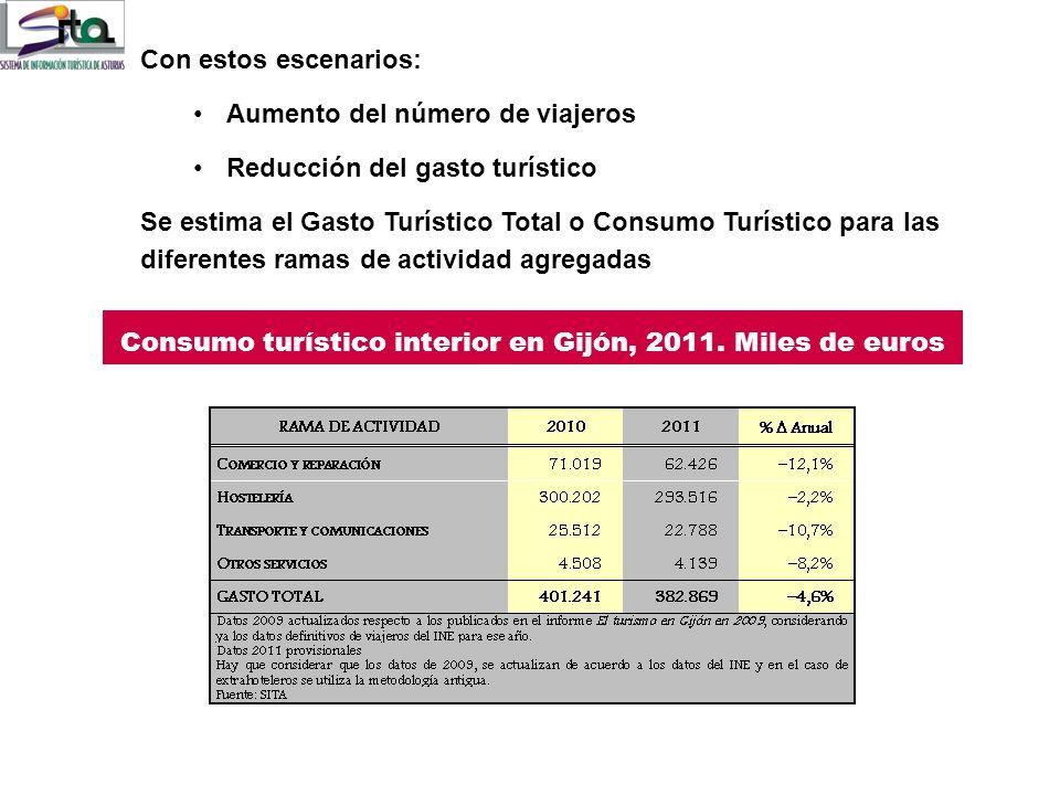 Gasto turístico por tipo de visitante (Euros) Se ha producido una disminución del gasto turístico También hay una reducción en la estancia media tanto