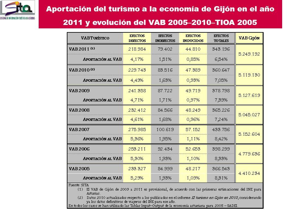 Consumo turístico interior en Gijón, 2011. Miles de euros Con estos escenarios: Aumento del número de viajeros Reducción del gasto turístico Se estima