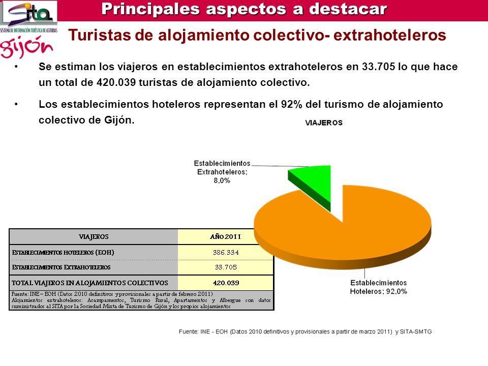 Encuesta de ocupación hotelera (EOH)- Datos INE Crecimiento del 7% en el número de viajeros en hoteles y del 7,5% en pernoctaciones Principales aspect