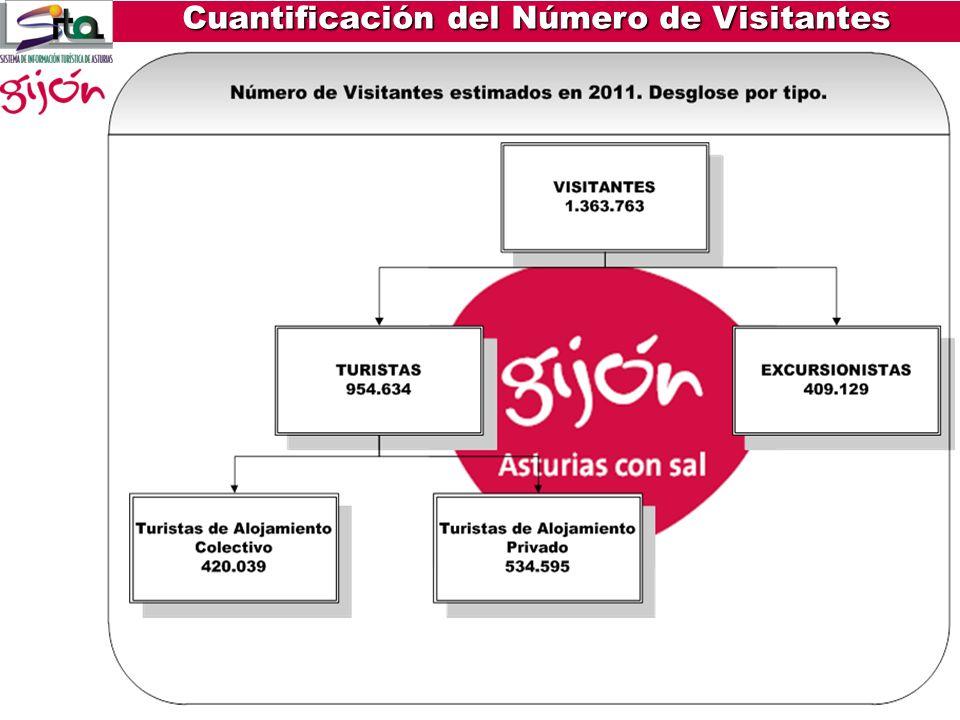 Turistas de alojamiento colectivo- extrahoteleros Se estiman los viajeros en establecimientos extrahoteleros en 33.705 lo que hace un total de 420.039