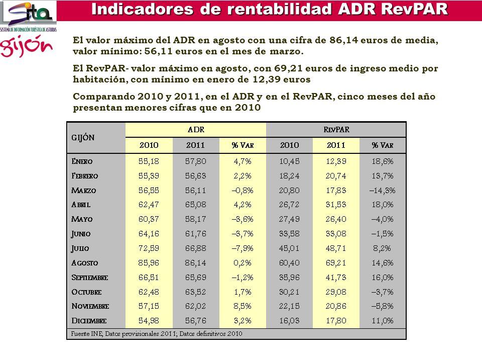 ADR-Tarifa Media Diaria que se define como los ingresos medios diarios obtenidos por habitación ocupada RevPAR- Ingresos por Habitación Disponible que