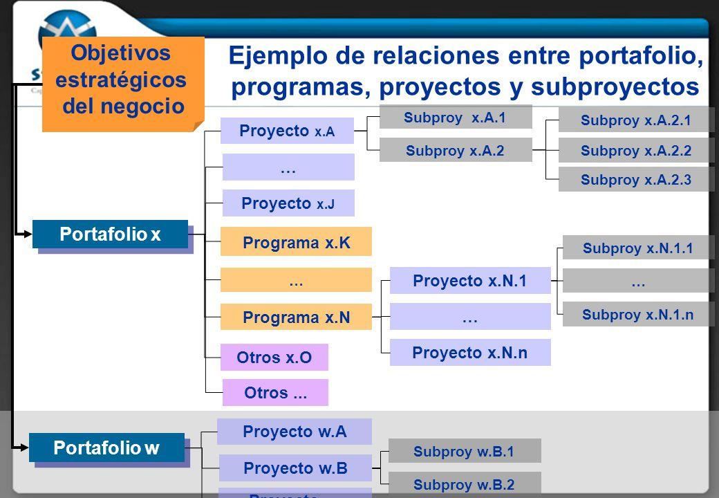Ejemplo de relaciones entre portafolio, programas, proyectos y subproyectos Objetivos estratégicos del negocio Proyecto x.A … Proyecto x.J Programa x.K Proyecto x.N.n … Proyecto x.N.1 … Programa x.N Otros x.O Otros...