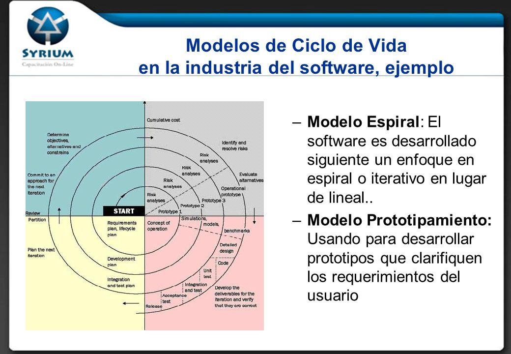 Modelos de Ciclo de Vida en la industria del software, ejemplo –Modelo Espiral: El software es desarrollado siguiente un enfoque en espiral o iterativo en lugar de lineal..