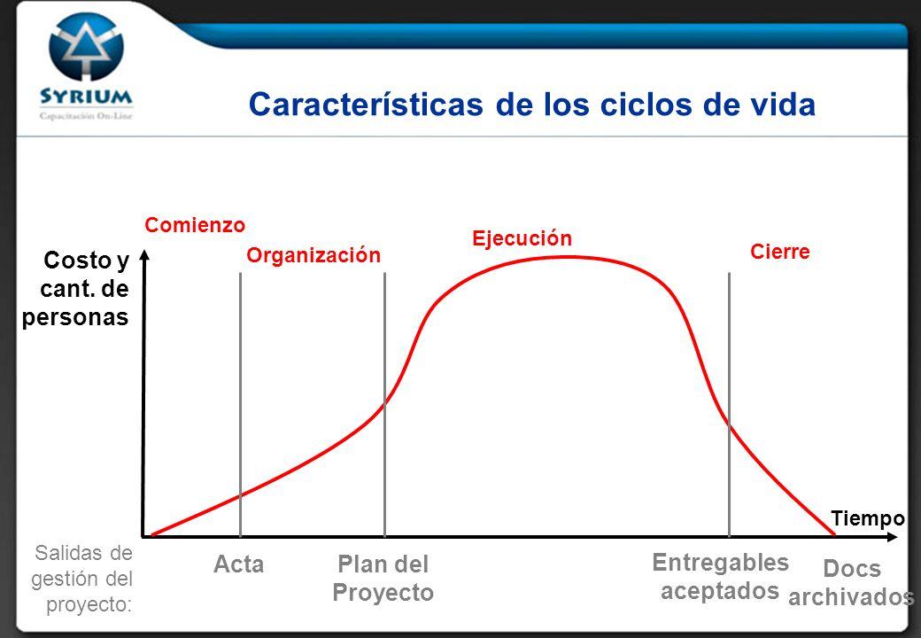 Características de los ciclos de vida Costo y cant.