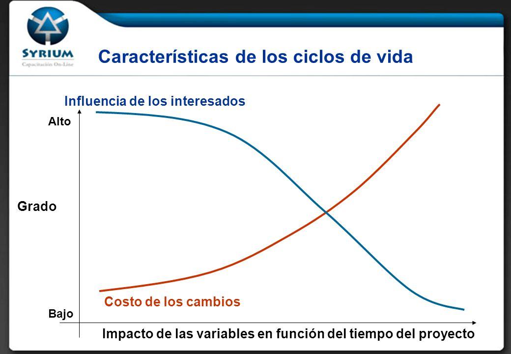 Influencia de los interesados Costo de los cambios Características de los ciclos de vida Grado Impacto de las variables en función del tiempo del proyecto Bajo Alto