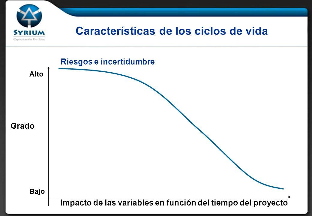 Riesgos e incertidumbre Características de los ciclos de vida Grado Impacto de las variables en función del tiempo del proyecto Bajo Alto