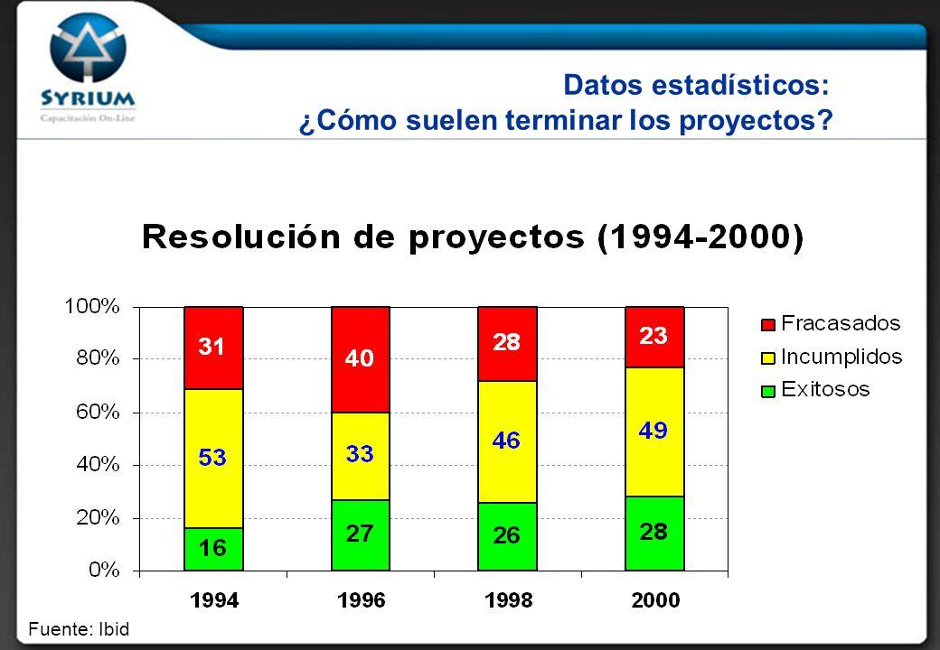 Datos estadísticos: ¿Cómo suelen terminar los proyectos? Fuente: Ibid
