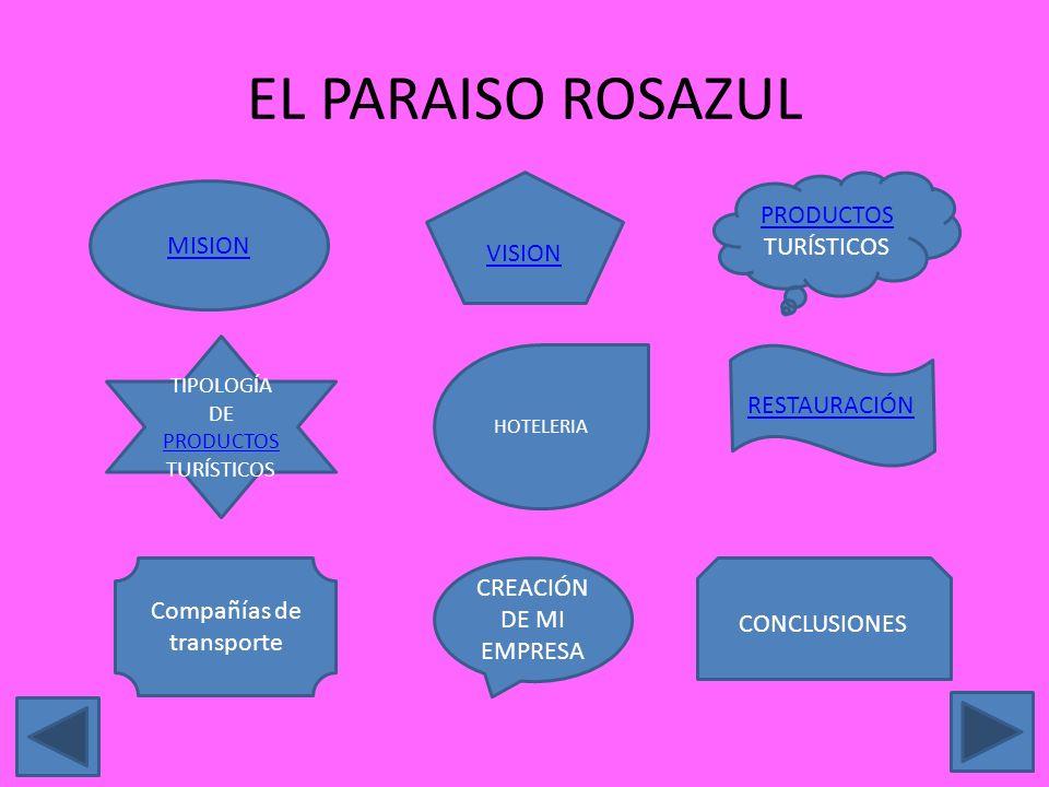 MISION TIPOLOGÍA DE PRODUCTOS TURÍSTICOS VISION HOTELERIA CREACIÓN DE MI EMPRESA PRODUCTOS PRODUCTOS TURÍSTICOS RESTAURACIÓN CONCLUSIONES Compañías de