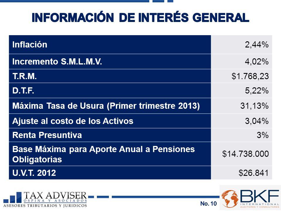 Inflación2,44% Incremento S.M.L.M.V.4,02% T.R.M.$1.768,23 D.T.F.5,22% Máxima Tasa de Usura (Primer trimestre 2013)31,13% Ajuste al costo de los Activo