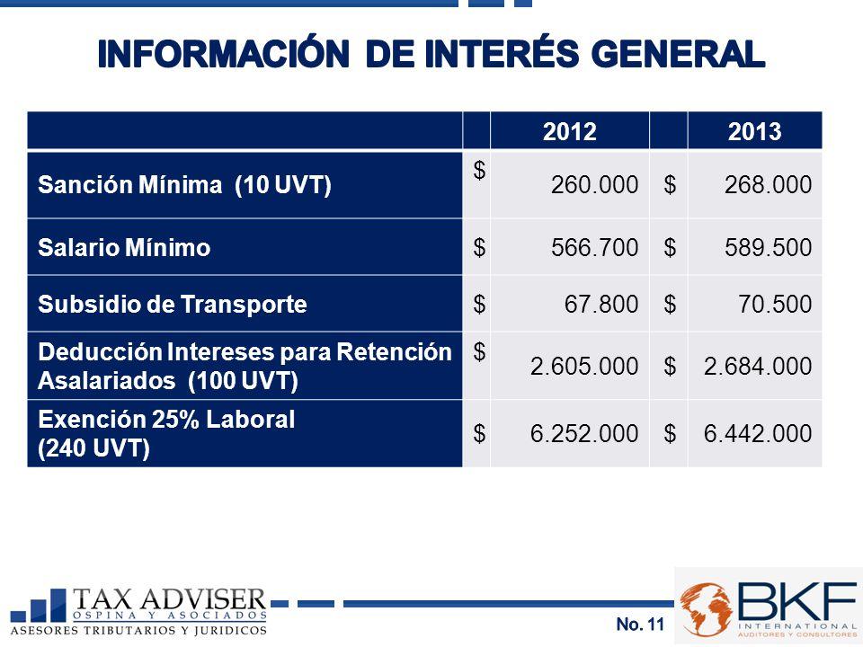 20122013 Sanción Mínima (10 UVT) $ 260.000$268.000 Salario Mínimo$566.700$589.500 Subsidio de Transporte$67.800$70.500 Deducción Intereses para Retenc