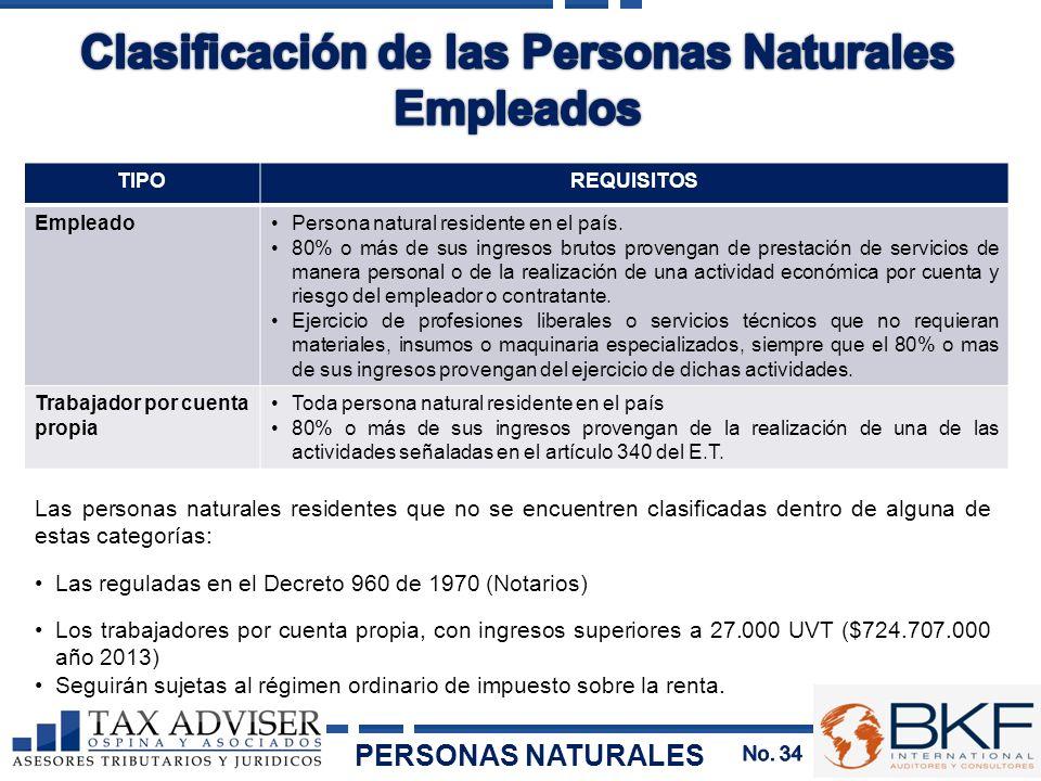 TIPOREQUISITOS EmpleadoPersona natural residente en el país. 80% o más de sus ingresos brutos provengan de prestación de servicios de manera personal