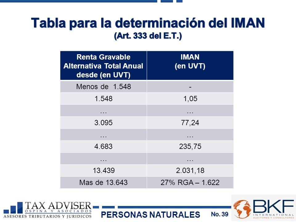 Renta Gravable Alternativa Total Anual desde (en UVT) IMAN (en UVT) Menos de 1.548- 1.5481,05 …… 3.09577,24 …… 4.683235,75 …… 13.4392.031,18 Mas de 13