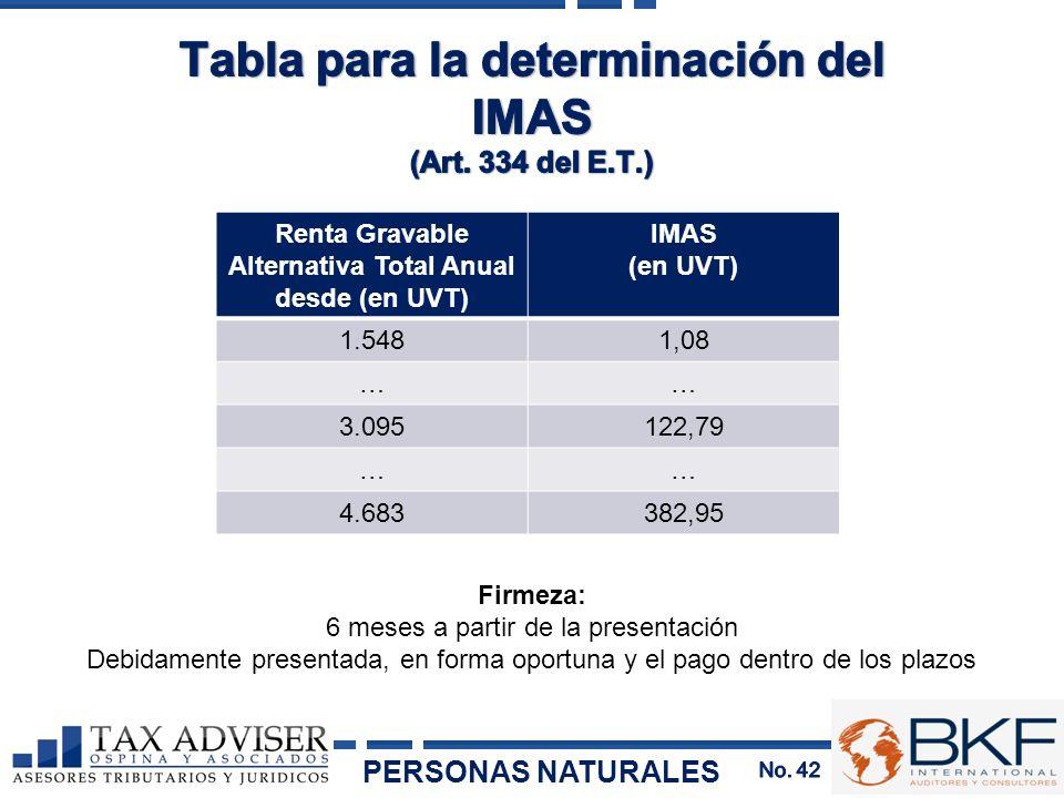 Renta Gravable Alternativa Total Anual desde (en UVT) IMAS (en UVT) 1.5481,08 …… 3.095122,79 …… 4.683382,95 Firmeza: 6 meses a partir de la presentaci
