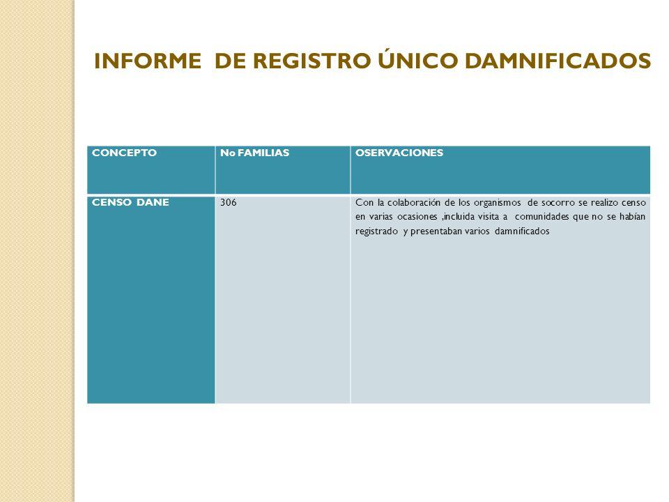 CONCEPTONo FAMILIASOSERVACIONES CENSO DANE306Con la colaboración de los organismos de socorro se realizo censo en varias ocasiones,incluida visita a c
