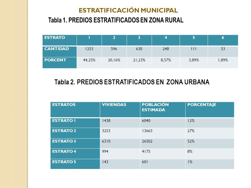ESTRATO123456 CANTIDAD125359663024811153 PORCENT44,25%20,16%21,23%8,57%3,89%1,89% Tabla 2. PREDIOS ESTRATIFICADOS EN ZONA URBANA ESTRATOSVIVIENDASPOBL