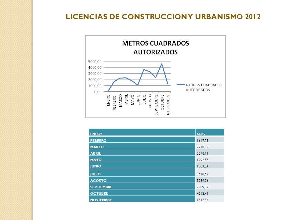 LICENCIAS DE CONSTRUCCION Y URBANISMO 2012 ENERO64,85 FEBRERO1617,73 MARZO2210,09 ABRIL2278,71 MAYO1792,88 JUNIO1083,84 JULIO3620,62 AGOSTO3289,06 SEP