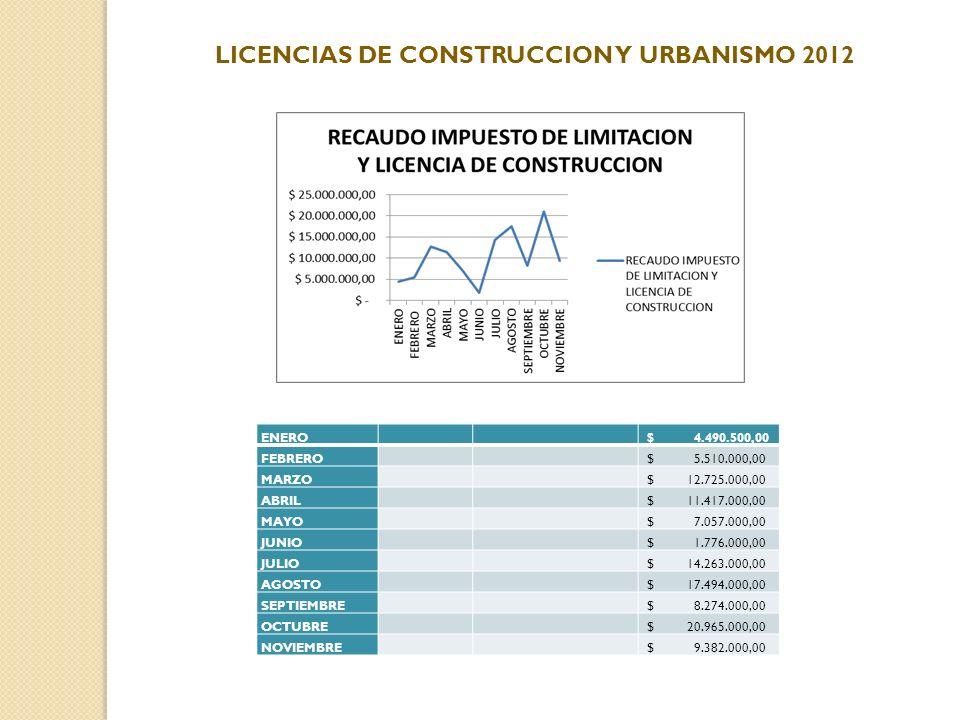 LICENCIAS DE CONSTRUCCION Y URBANISMO 2012 ENERO $ 4.490.500,00 FEBRERO $ 5.510.000,00 MARZO $ 12.725.000,00 ABRIL $ 11.417.000,00 MAYO $ 7.057.000,00