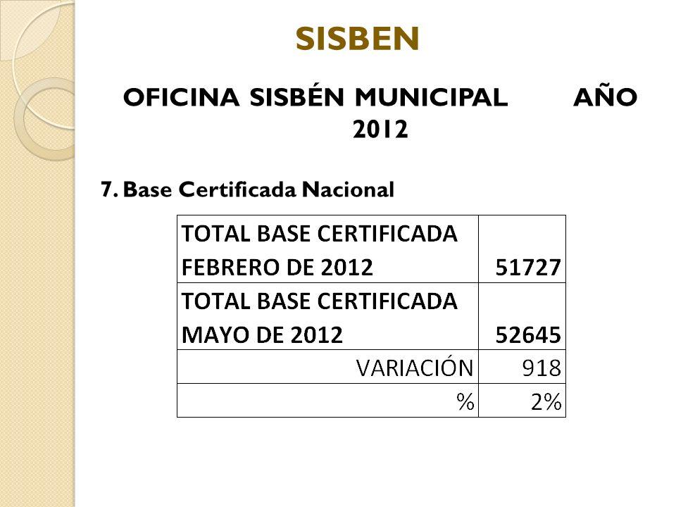 OFICINA SISBÉN MUNICIPAL AÑO 2012 7. Base Certificada Nacional SISBEN