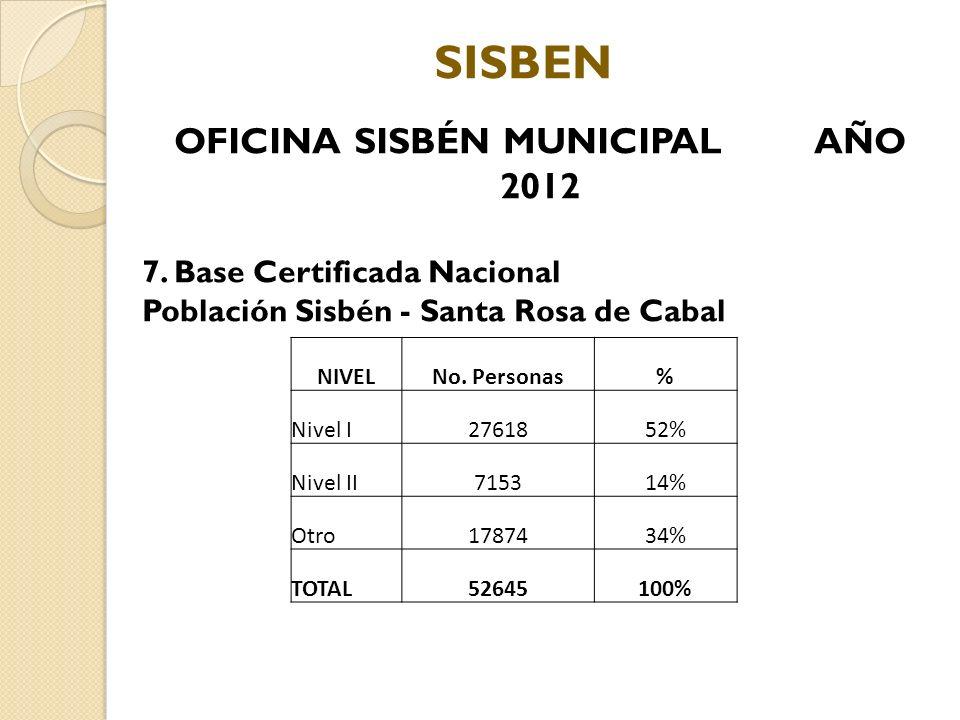OFICINA SISBÉN MUNICIPAL AÑO 2012 7. Base Certificada Nacional Población Sisbén - Santa Rosa de Cabal NIVELNo. Personas% Nivel I2761852% Nivel II71531