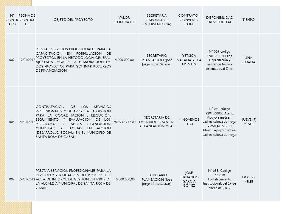 Nº CONTR ATO FECHA DE CONTRA TO OBJETO DEL PROYECTO VALOR CONTRATO SECRETARIA RESPONSABLE (INTERVENTORIA) CONTRATO - CONVENIO CON: DISPONIBILIDAD PRES