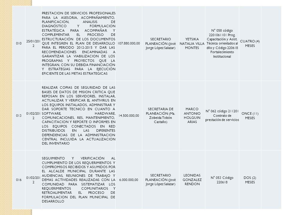 010 25/01/201 2 PRESTACION DE SERVICIOS PROFESIONALES PARA LA ASESORIA, ACOMPAÑAMIENTO, PLANIFICACION, ANALISIS DE DIAGNÓSTICO Y FORMULACION ESTRATÉGI