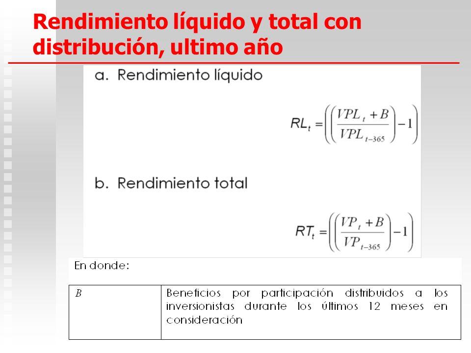 17 Rendimiento fondos inmobiliarios Reportan dos tipos de rendimiento: Rendimiento líquido: Rendimiento líquido: Rendimiento que excluye el ajuste por