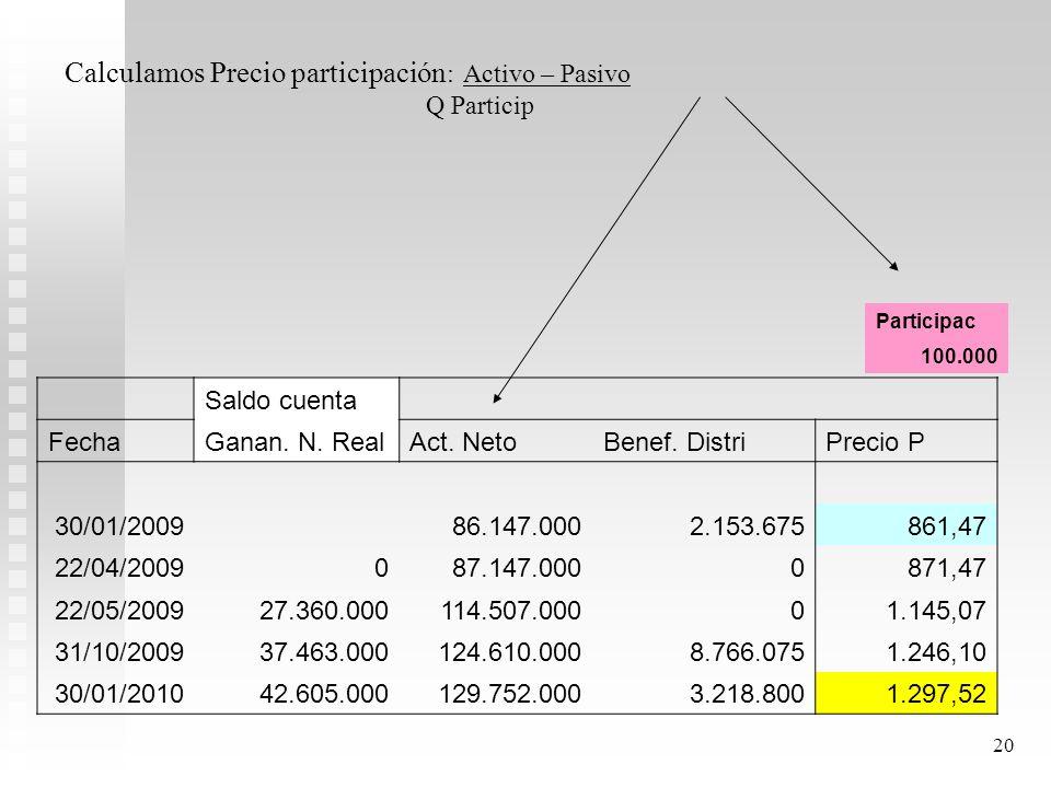 19 Ejemplo: Fondo Inmobiliario: 100.000 participaciones. Rendimiento Total Anual 30 enero 2010? Saldo cuenta FechaGanan. N. RealAct. NetoBenef. Distri