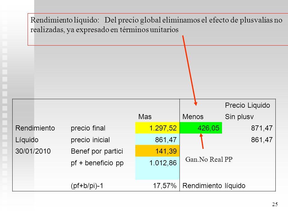 24 1.Se calcula activo neto. 2.Se calcula precio unitario de cuota. 3.Se calcula beneficio del período por cuota part. 4.Se calcula días del período.