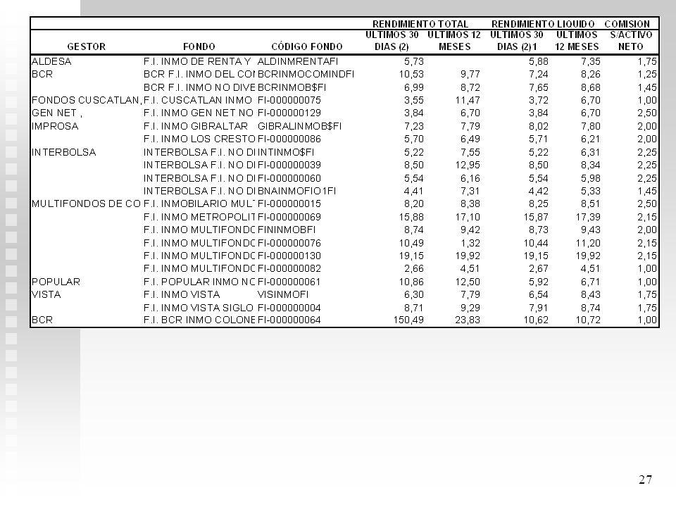 26 Rendimiento de mercado fondos cerrados últimos 12 meses