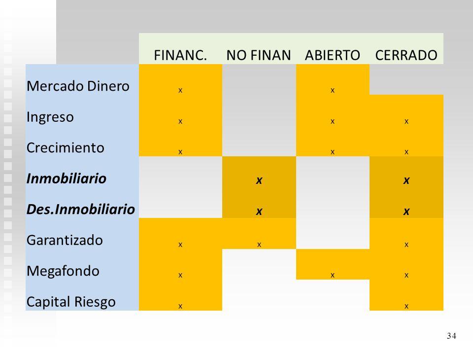 ASPECTOS JURIDICOS Título V- Ley Reguladora del Mercado de Valores – No 7732 ARTÍCULO 94.-Principios : Los fondos no financieros deberán sujetarse a l