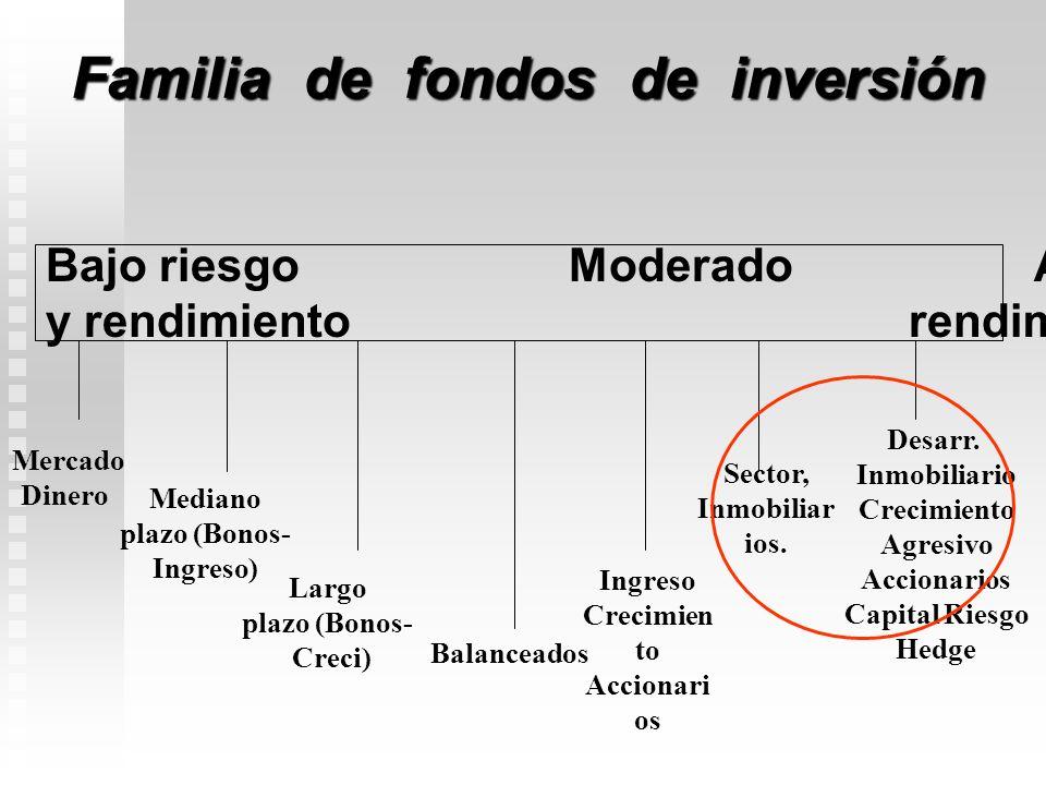 SOCIEDAD GESTORA SOCIEDAD GESTORA FONDO Inmobiliario FONDO Inmobiliario INVERSIONISTAS CONTRATO ADMINISTRAC MANEJO DE LA CARTERA SUPERVAL DISTRIBUCION