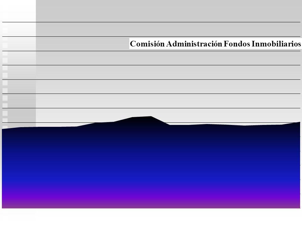 De Administración: Activo neto : US$100.000.000. Comisión: 1,25% Hoy SFI devenga:(US$100.000.000 x 1,25%/365): US$3.424,6 Suscripción, Venta (front lo