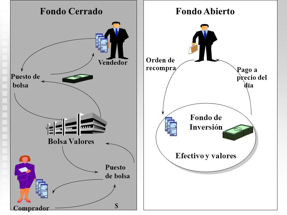 Familia de fondos de inversión Bajo riesgo Moderado Alto riesgo y y rendimiento rendimiento Mercado Dinero Mediano plazo (Bonos- Ingreso) Largo plazo