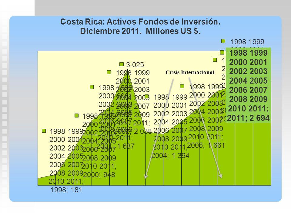 Doña Clara Bustos quiere invertir en un Fondo Inmobiliario Diversificado que esté a derecho con las normas. Recoge la siguiente información de fondos