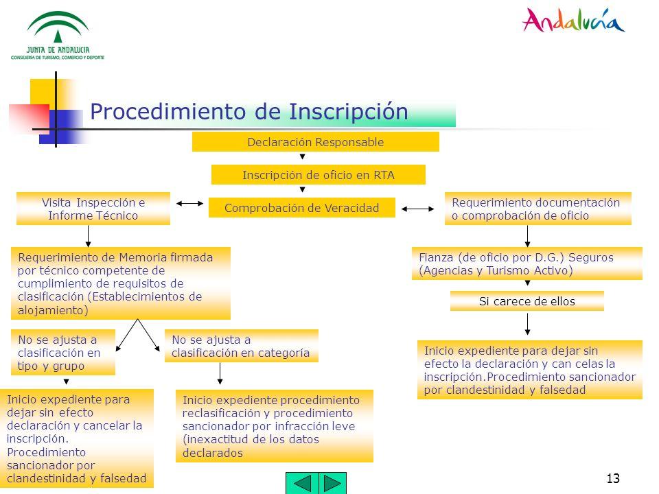 13 Procedimiento de Inscripción Declaración Responsable Inscripción de oficio en RTA Visita Inspección e Informe Técnico Requerimiento documentación o