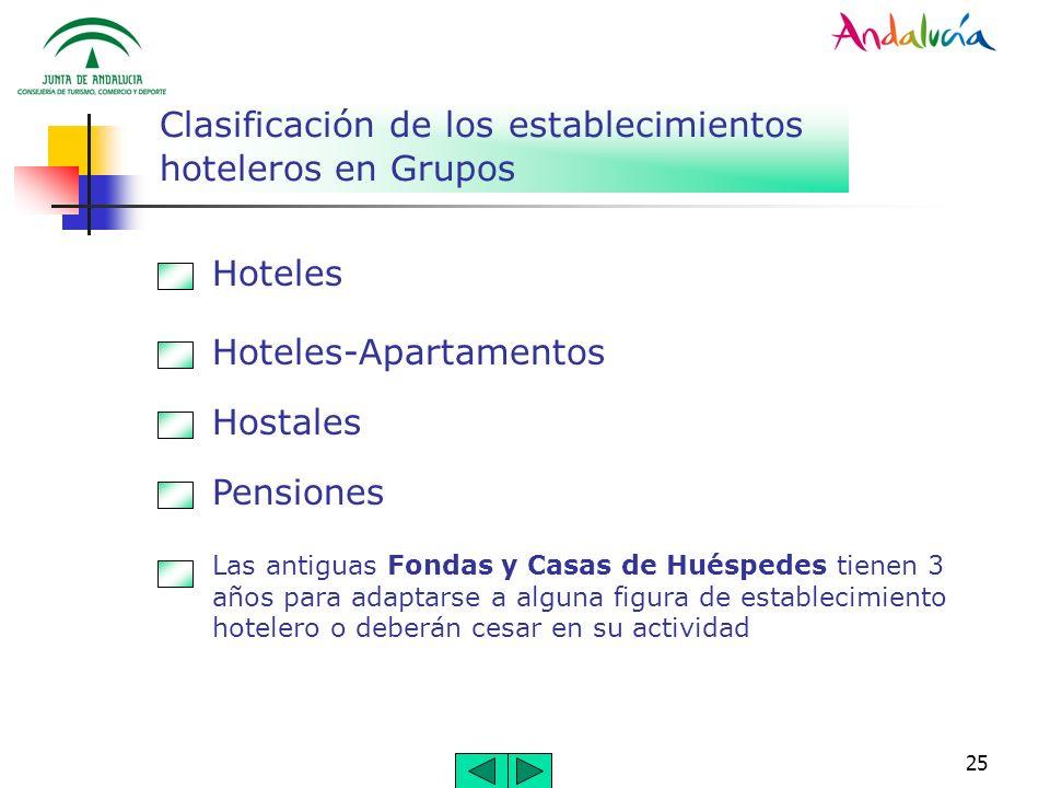 25 Clasificación de los establecimientos hoteleros en Grupos Hoteles Hoteles-Apartamentos Hostales Pensiones Las antiguas Fondas y Casas de Huéspedes