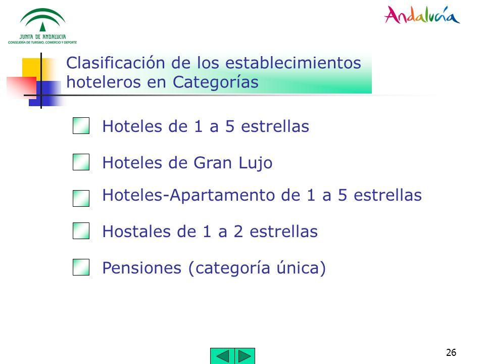 26 Clasificación de los establecimientos hoteleros en Categorías Hoteles de 1 a 5 estrellas Hoteles de Gran Lujo Hoteles-Apartamento de 1 a 5 estrella