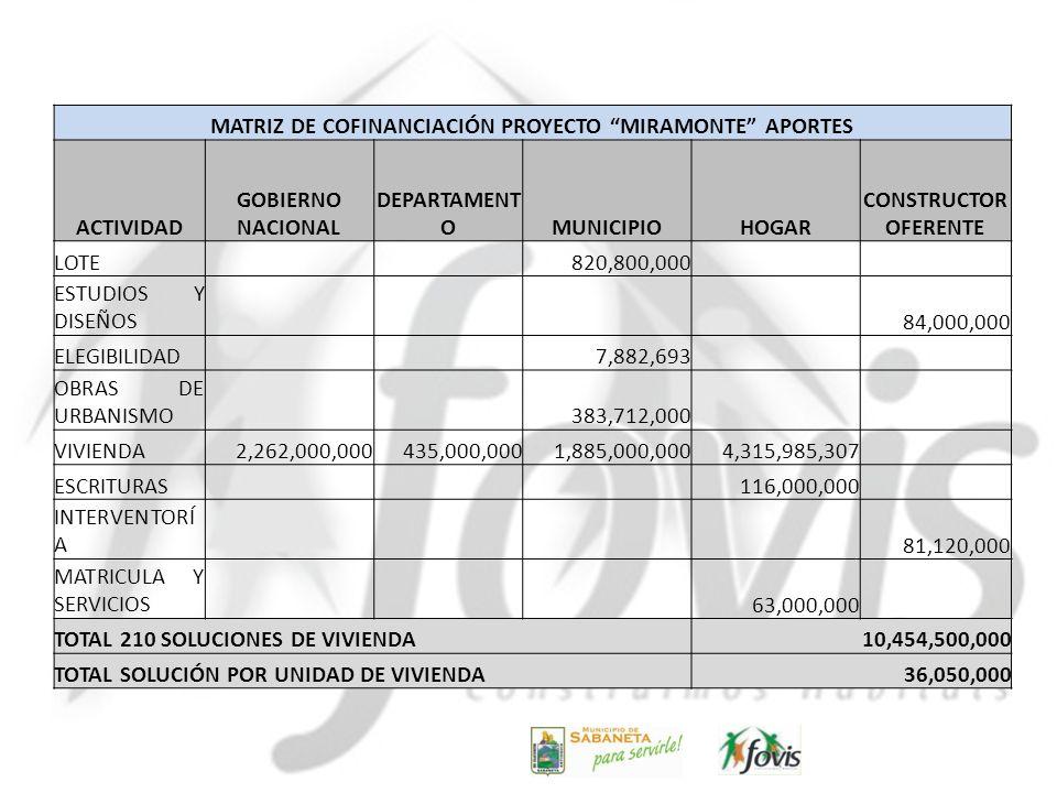 MATRIZ DE COFINANCIACIÓN PROYECTO MIRAMONTE APORTES ACTIVIDAD GOBIERNO NACIONAL DEPARTAMENT OMUNICIPIOHOGAR CONSTRUCTOR OFERENTE LOTE 820,800,000 ESTU