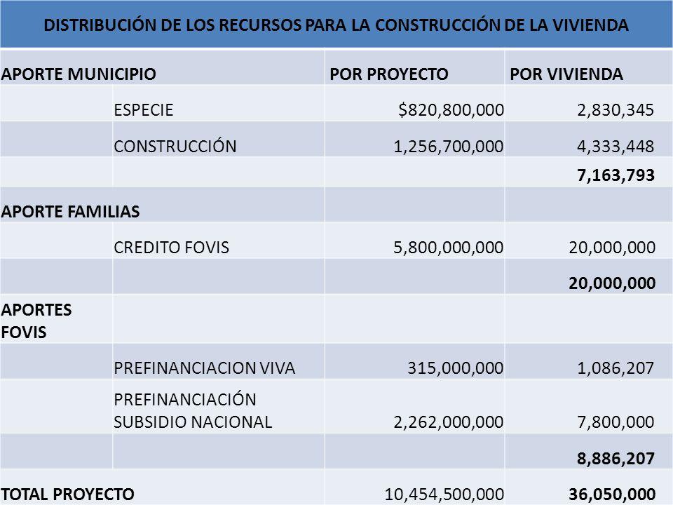DISTRIBUCIÓN DE LOS RECURSOS PARA LA CONSTRUCCIÓN DE LA VIVIENDA APORTE MUNICIPIO POR PROYECTO POR VIVIENDA ESPECIE$820,800,000 2,830,345 CONSTRUCCIÓN