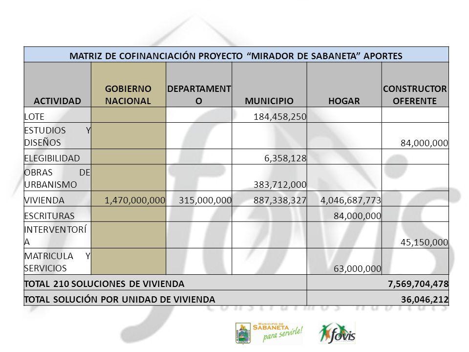 MATRIZ DE COFINANCIACIÓN PROYECTO MIRADOR DE SABANETA APORTES ACTIVIDAD GOBIERNO NACIONAL DEPARTAMENT OMUNICIPIOHOGAR CONSTRUCTOR OFERENTE LOTE 184,45