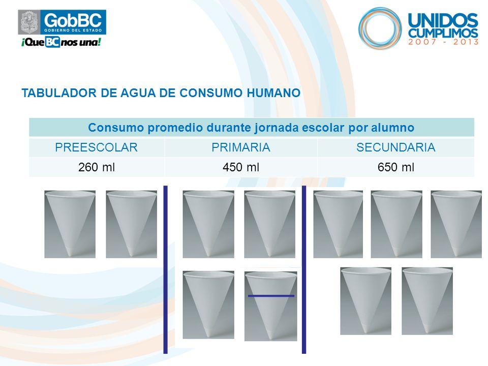 TABULADOR DE AGUA DE CONSUMO HUMANO Consumo promedio durante jornada escolar por alumno PREESCOLARPRIMARIASECUNDARIA 260 ml450 ml650 ml