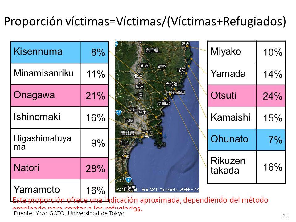 Proporción víctimas=Víctimas/(Víctimas+Refugiados) Miyako 10% Yamada 14% Otsuti 24% Kamaishi 15% Ohunato 7% Rikuzen takada 16% Kisennuma 8% Minamisanr