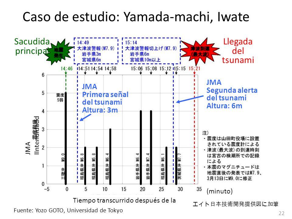 Sacudida principal Llegada del tsunami JMA Primera señal del tsunami Altura: 3m JMA Segunda alerta del tsunami Altura: 6m JMA IIntendidadd Tiempo tran
