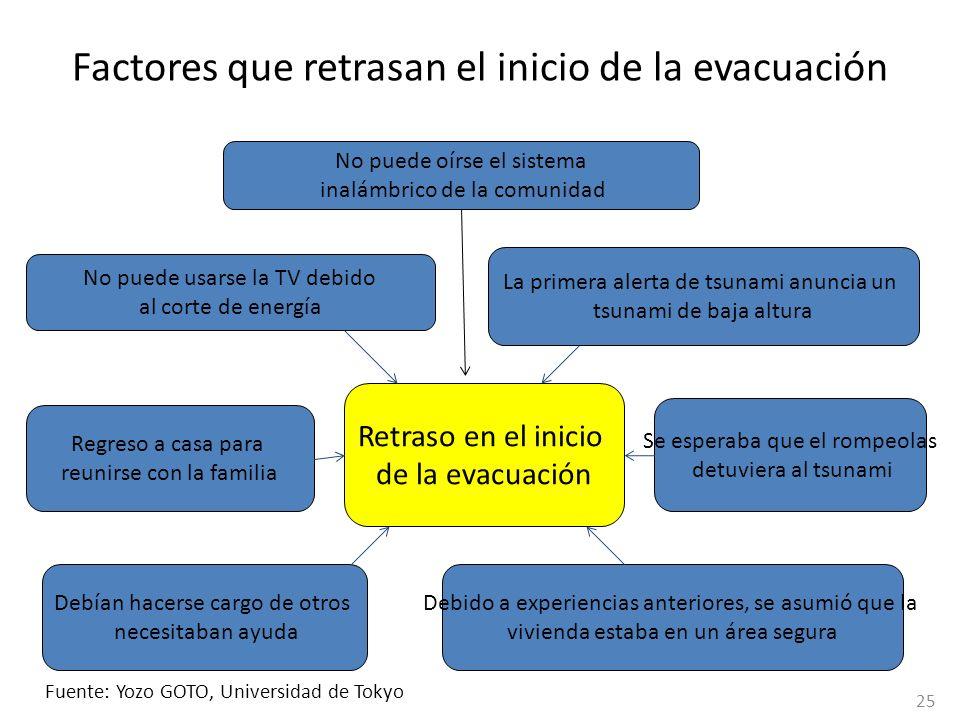 Factores que retrasan el inicio de la evacuación Retraso en el inicio de la evacuación No puede oírse el sistema inalámbrico de la comunidad No puede
