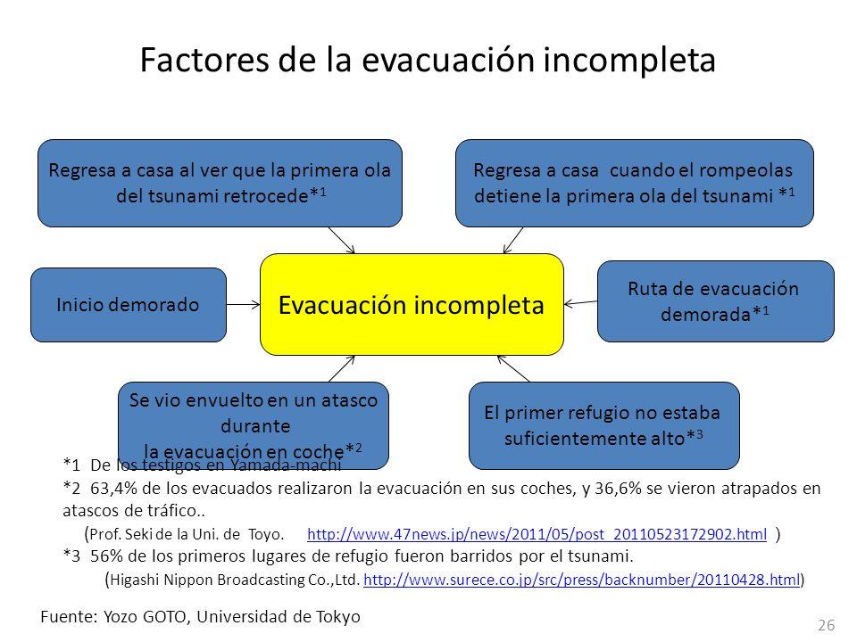 Factores de la evacuación incompleta Evacuación incompleta Regresa a casa cuando el rompeolas detiene la primera ola del tsunami * 1 El primer refugio