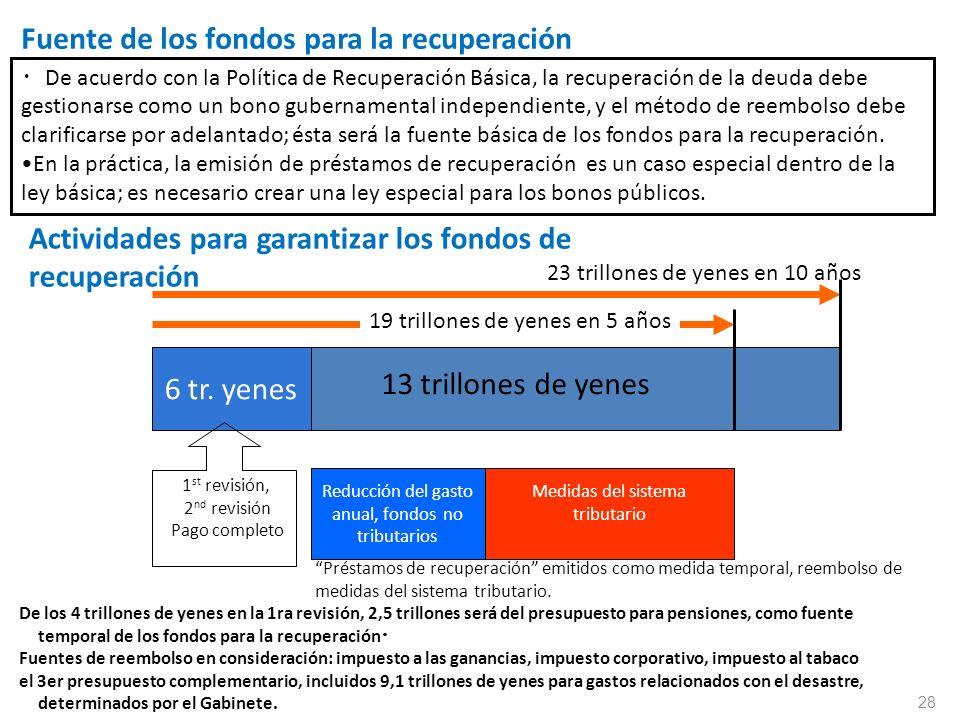 Fuente de los fondos para la recuperación De acuerdo con la Política de Recuperación Básica, la recuperación de la deuda debe gestionarse como un bono